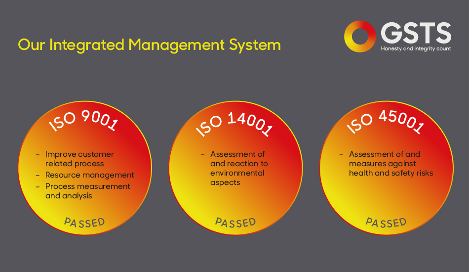 Our Integrated Management System